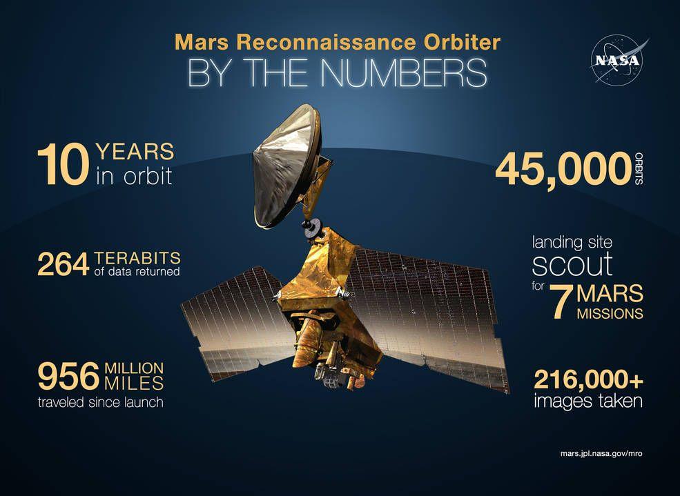 MArte NASA 10 años Números
