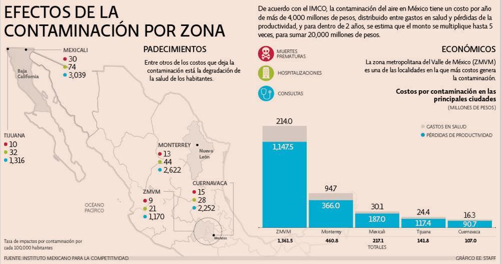 Las ciudades más contaminadas de México | López-Dóriga Digital