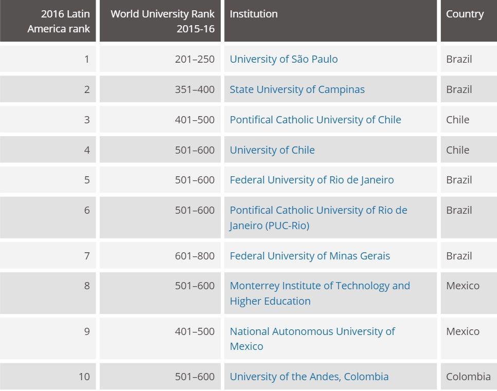 México, entre los países con mejores universidades en Latinoamérica: Times Higher Education