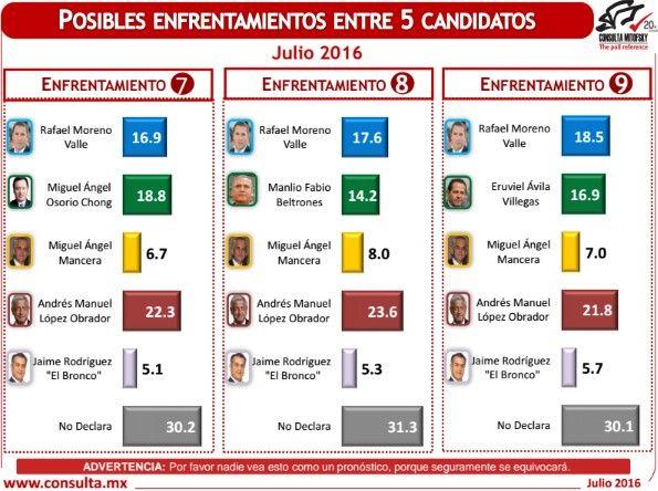 encuesta electoral julio 20163