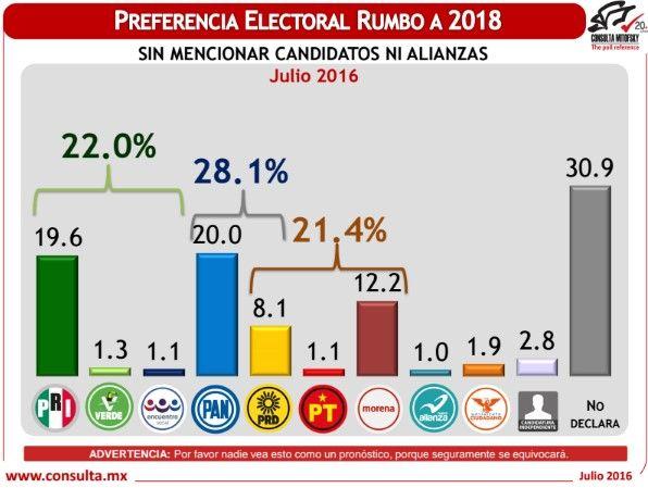 encuesta electoral julio 2016a