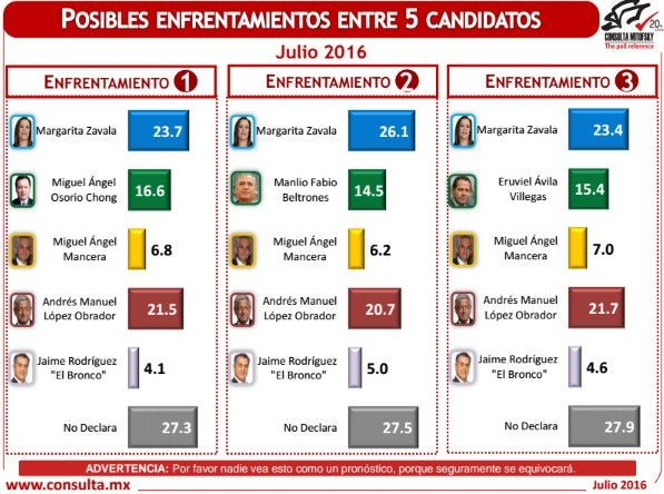 encuesta electoral julio 2016c