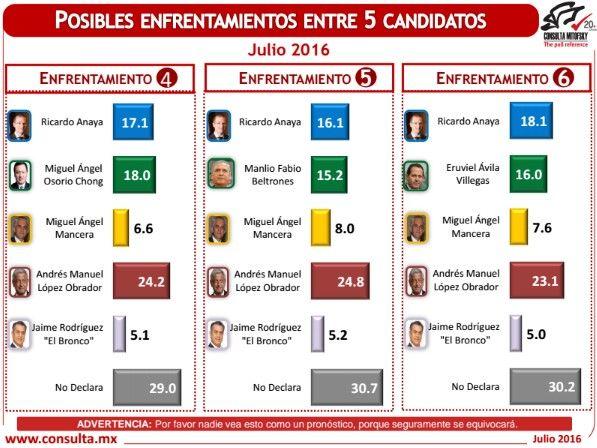 encuesta electoral julio 2016d