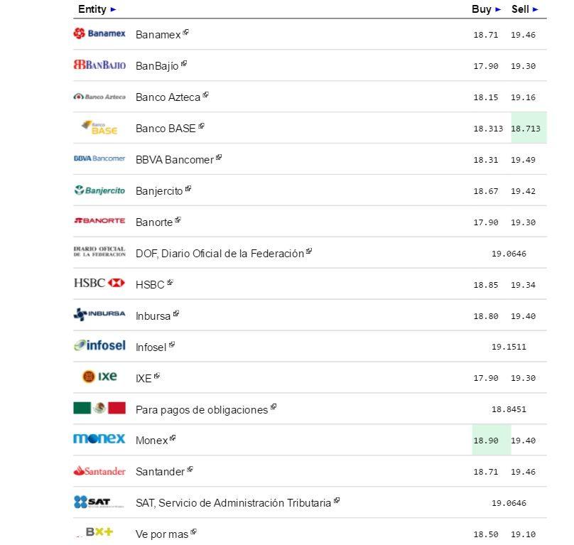 Dólar cierra en $19.57 a la venta en bancos