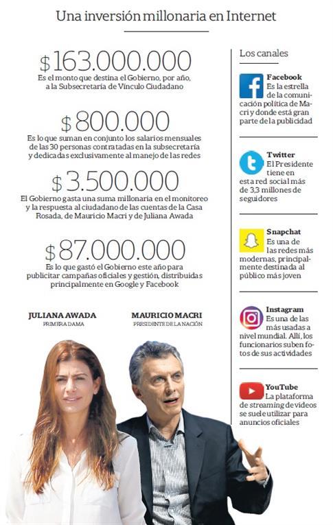 Gastro de la presidencia Argentina en redes sociales (en pesos argentinos). Foto de La Nación
