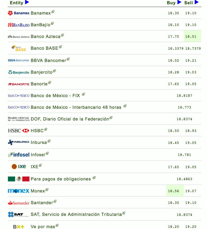 Al cierre de las operaciones bancarias el dólar se vendió en ventanilla hasta en 19.21 pesos en Bancomer