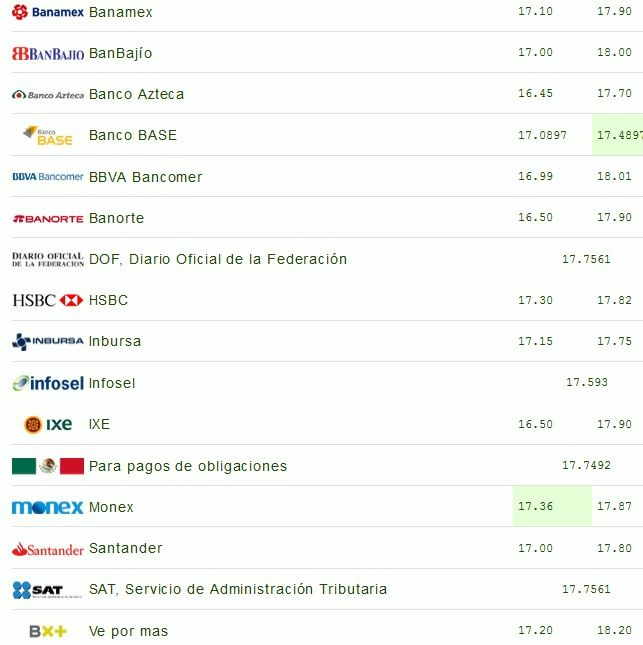 Dólar se mantiene en 18.05 pesos en bancos